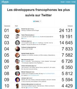 Classement des développeurs francophones les plus suivis sur Twitter