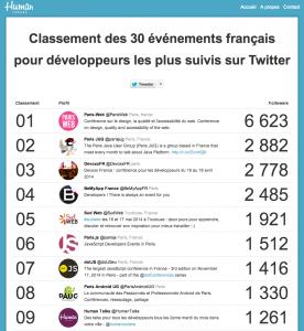 Classement des 30 événements pour développeurs français pour développeurs les plus suivis sur Twitter