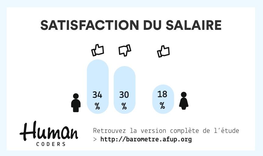 Satisfaction des salaires chez les développeurs