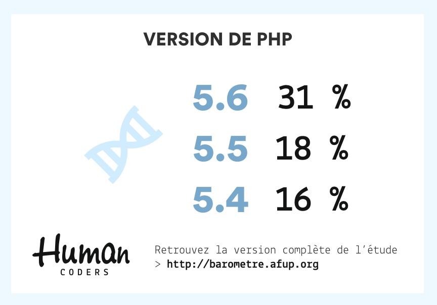 Versions de PHP les plus utilisées