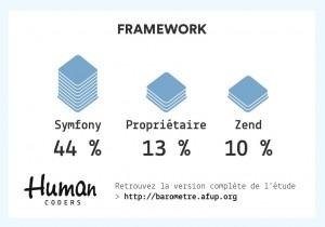 Frameworks les plus utilisés