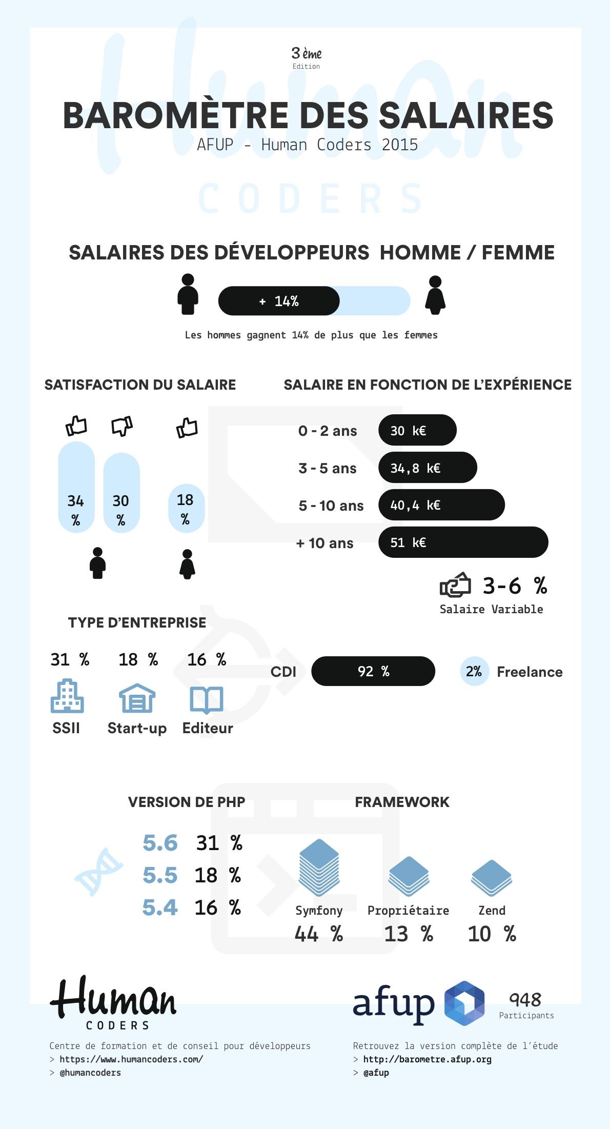 Baromètre des salaires des développeurs 2015 AFUP-Human Coders
