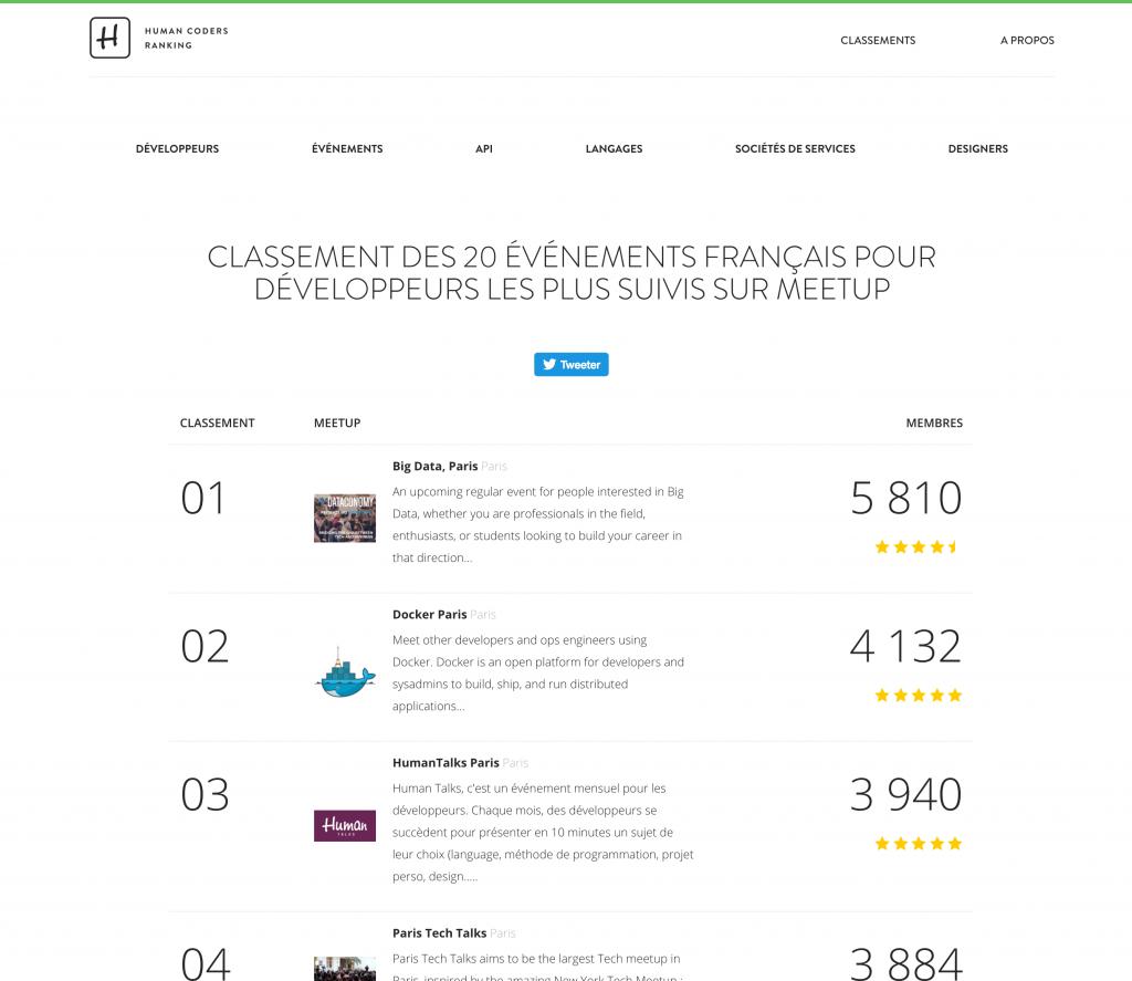 Classement des événements Meetups pour développeurs en France.